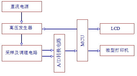 系统工作原理:     该数字式绝缘电阻测试仪主要由电源电路,高压发生